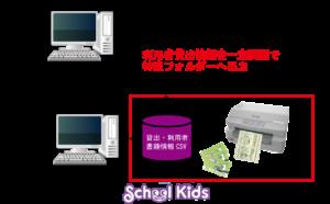 SchoolKids連携図
