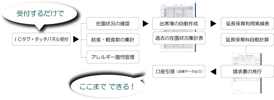 業務運用図